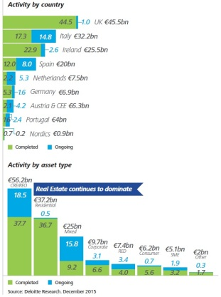 Deloitte table
